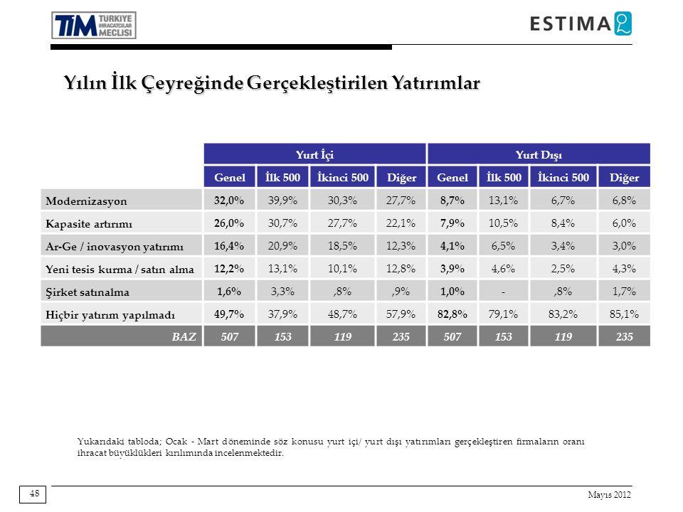 Mayıs 2012 48 Yurt İçiYurt Dışı Genelİlk 500İkinci 500DiğerGenelİlk 500İkinci 500Diğer Modernizasyon32,0%39,9%30,3%27,7%8,7%13,1%6,7%6,8% Kapasite artırımı26,0%30,7%27,7%22,1%7,9%10,5%8,4%6,0% Ar-Ge / inovasyon yatırımı16,4%20,9%18,5%12,3%4,1%6,5%3,4%3,0% Yeni tesis kurma / satın alma12,2%13,1%10,1%12,8%3,9%4,6%2,5%4,3% Şirket satınalma1,6%3,3%,8%,9%1,0%-,8%1,7% Hiçbir yatırım yapılmadı49,7%37,9%48,7%57,9%82,8%79,1%83,2%85,1% BAZ507153119235507153119235 Yukarıdaki tabloda; Ocak - Mart döneminde söz konusu yurt içi/ yurt dışı yatırımları gerçekleştiren firmaların oranı ihracat büyüklükleri kırılımında incelenmektedir.