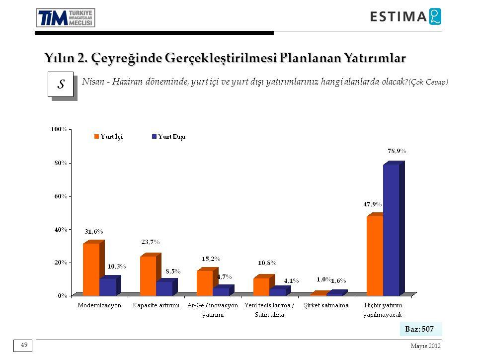 Mayıs 2012 49 Baz: 507 S S Nisan - Haziran döneminde, yurt içi ve yurt dışı yatırımlarınız hangi alanlarda olacak ?(Çok Cevap) Yılın 2. Çeyreğinde Ger