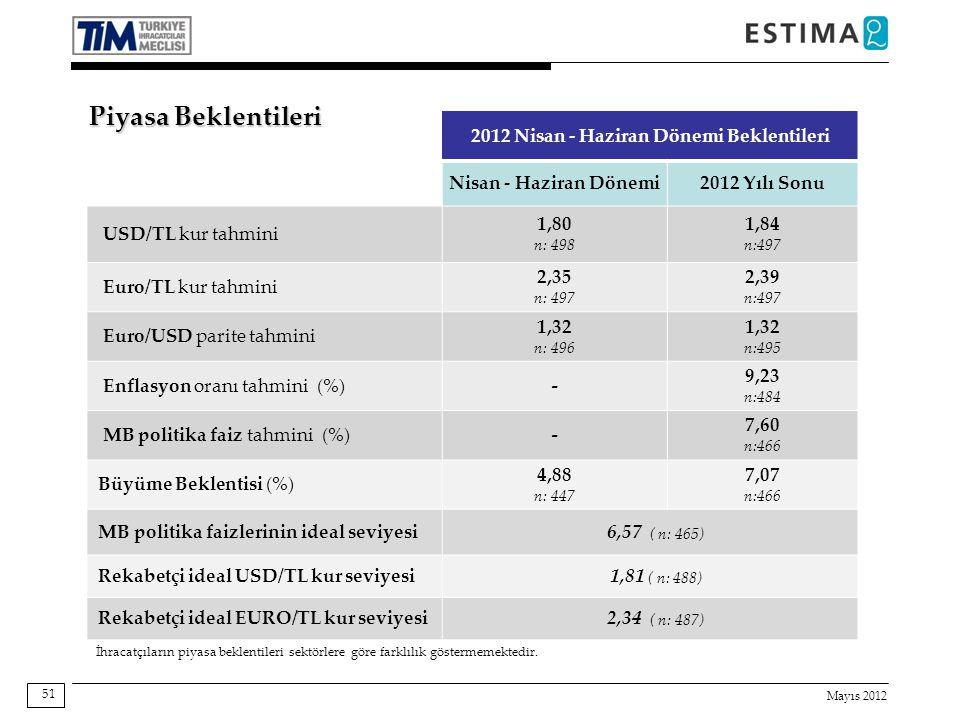 Mayıs 2012 51 2012 Nisan - Haziran Dönemi Beklentileri Nisan - Haziran Dönemi2012 Yılı Sonu USD/TL kur tahmini 1,80 n: 498 1,84 n:497 Euro/TL kur tahmini 2,35 n: 497 2,39 n:497 Euro/USD parite tahmini 1,32 n: 496 1,32 n:495 Enflasyon oranı tahmini (%)- 9,23 n:484 MB politika faiz tahmini (%)- 7,60 n:466 Büyüme Beklentisi (%) 4,88 n: 447 7,07 n:466 MB politika faizlerinin ideal seviyesi6,57 ( n: 465) Rekabetçi ideal USD/TL kur seviyesi1,81 ( n: 488) Rekabetçi ideal EURO/TL kur seviyesi2,34 ( n: 487) İhracatçıların piyasa beklentileri sektörlere göre farklılık göstermemektedir.