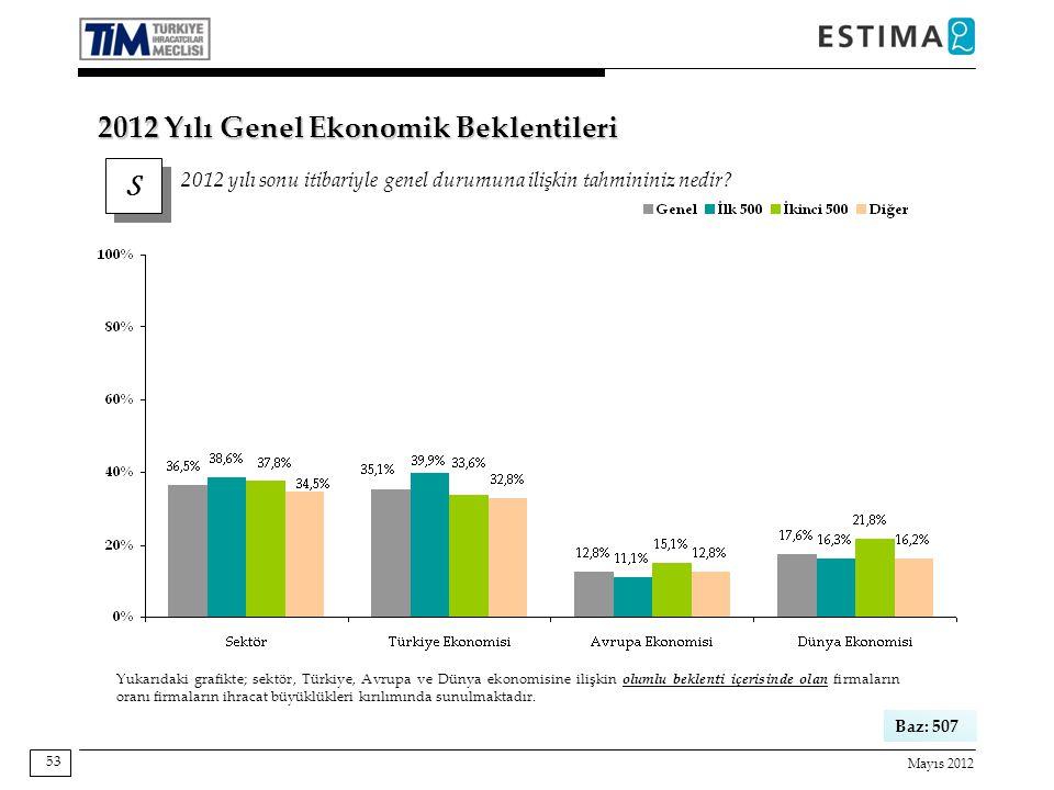 Mayıs 2012 53 Baz: 507 Yukarıdaki grafikte; sektör, Türkiye, Avrupa ve Dünya ekonomisine ilişkin olumlu beklenti içerisinde olan firmaların oranı firmaların ihracat büyüklükleri kırılımında sunulmaktadır.