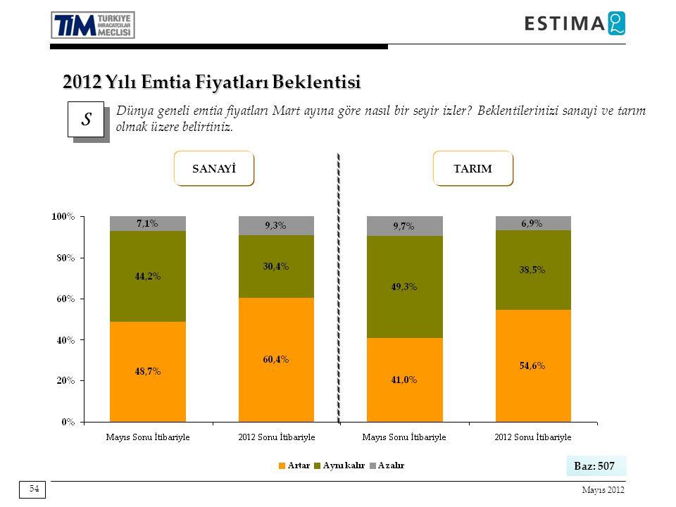 Mayıs 2012 54 Baz: 507 SANAYİTARIM S S Dünya geneli emtia fiyatları Mart ayına göre nasıl bir seyir izler.