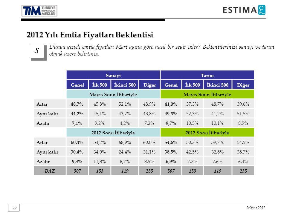 Mayıs 2012 55 SanayiTarım Genelİlk 500İkinci 500DiğerGenelİlk 500İkinci 500Diğer Mayıs Sonu İtibariyle Artar 48,7%45,8%52,1%48,9%41,0%37,3%48,7%39,6% Aynı kalır 44,2%45,1%43,7%43,8%49,3%52,3%41,2%51,5% Azalır 7,1%9,2%4,2%7,2%9,7%10,5%10,1%8,9% 2012 Sonu İtibariyle Artar 60,4%54,2%68,9%60,0%54,6%50,3%59,7%54,9% Aynı kalır 30,4%34,0%24,4%31,1%38,5%42,5%32,8%38,7% Azalır 9,3%11,8%6,7%8,9%6,9%7,2%7,6%6,4% BAZ507153119235507153119235 S S Dünya geneli emtia fiyatları Mart ayına göre nasıl bir seyir izler.