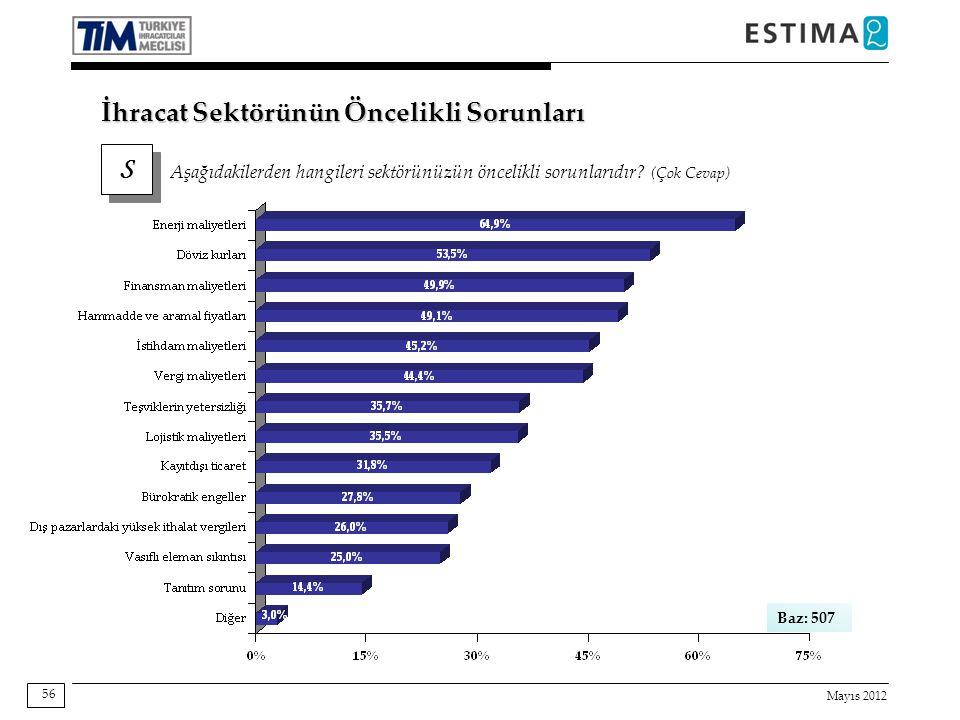 Mayıs 2012 56 İhracat Sektörünün Öncelikli Sorunları S S Aşağıdakilerden hangileri sektörünüzün öncelikli sorunlarıdır.