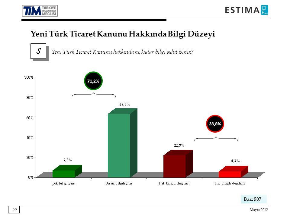 Mayıs 2012 58 Yeni Türk Ticaret Kanunu Hakkında Bilgi Düzeyi S S Yeni Türk Ticaret Kanunu hakkında ne kadar bilgi sahibisiniz? Baz: 507 28,8% 71,2%