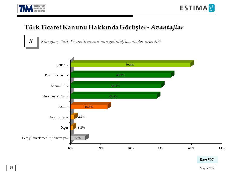 Mayıs 2012 59 Türk Ticaret Kanunu Hakkında Görüşler - Avantajlar S S Size göre; Türk Ticaret Kanunu'nun getirdiği avantajlar nelerdir? Baz: 507