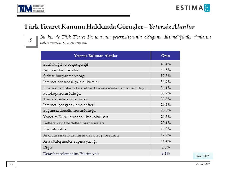 Mayıs 2012 60 S S Bu kez de Türk Ticaret Kanunu'nun yetersiz/sorunlu olduğunu düşündüğünüz alanlarını belirtmenizi rica ediyoruz. Baz: 507 Türk Ticare