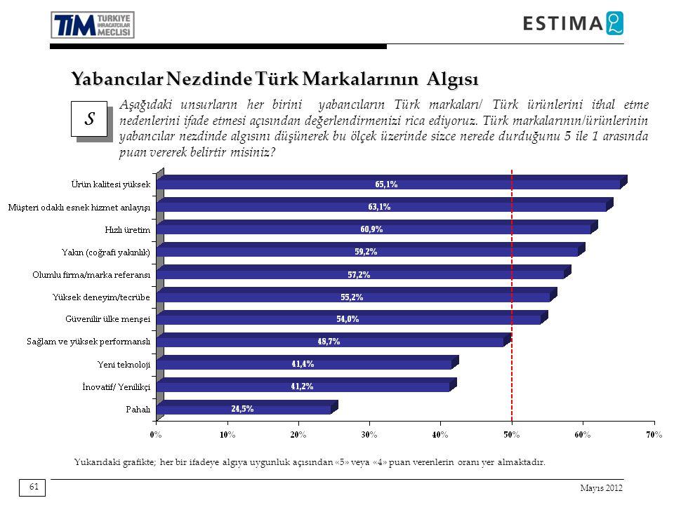 Mayıs 2012 61 Yabancılar Nezdinde Türk Markalarının Algısı S S Aşağıdaki unsurların her birini yabancıların Türk markaları/ Türk ürünlerini ithal etme nedenlerini ifade etmesi açısından değerlendirmenizi rica ediyoruz.