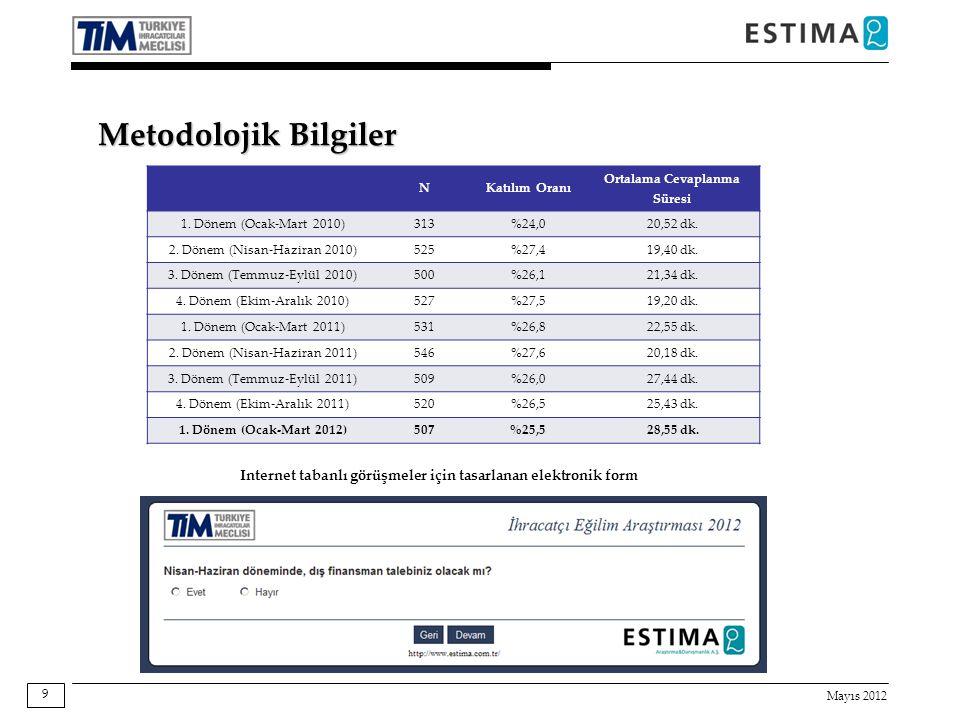 Mayıs 2012 9 NKatılım Oranı Ortalama Cevaplanma Süresi 1. Dönem (Ocak-Mart 2010)313%24,020,52 dk. 2. Dönem (Nisan-Haziran 2010)525%27,419,40 dk. 3. Dö