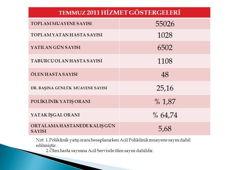 TEMMUZ 2011 HİZMET GÖSTERGELERİ TOPLAM MUAYENE SAYISI 55026 TOPLAM YATAN HASTA SAYISI 1028 YATILAN GÜN SAYISI 6502 TABURCU OLAN HASTA SAYISI 1108 ÖLEN
