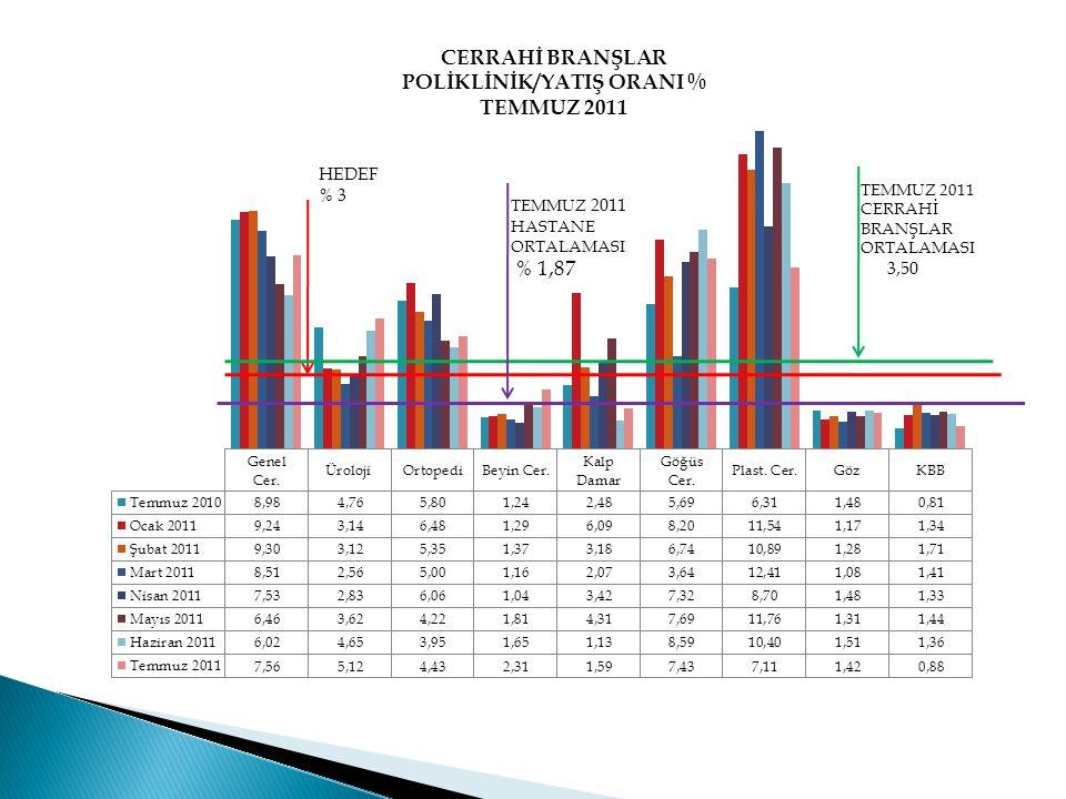 HEDEF % 3 TEMMUZ 2011 CERRAHİ BRANŞLAR ORTALAMASI 3,50 TEMMUZ 2011 HASTANE ORTALAMASI % 1,87