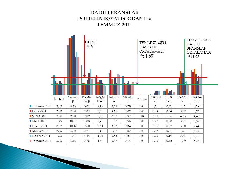 HEDEF % 3 TEMMUZ 2011 HASTANE ORTALAMASI % 1,87 TEMMUZ 2011 DAHİLİ BRANŞLAR ORTALAMASI % 1,93