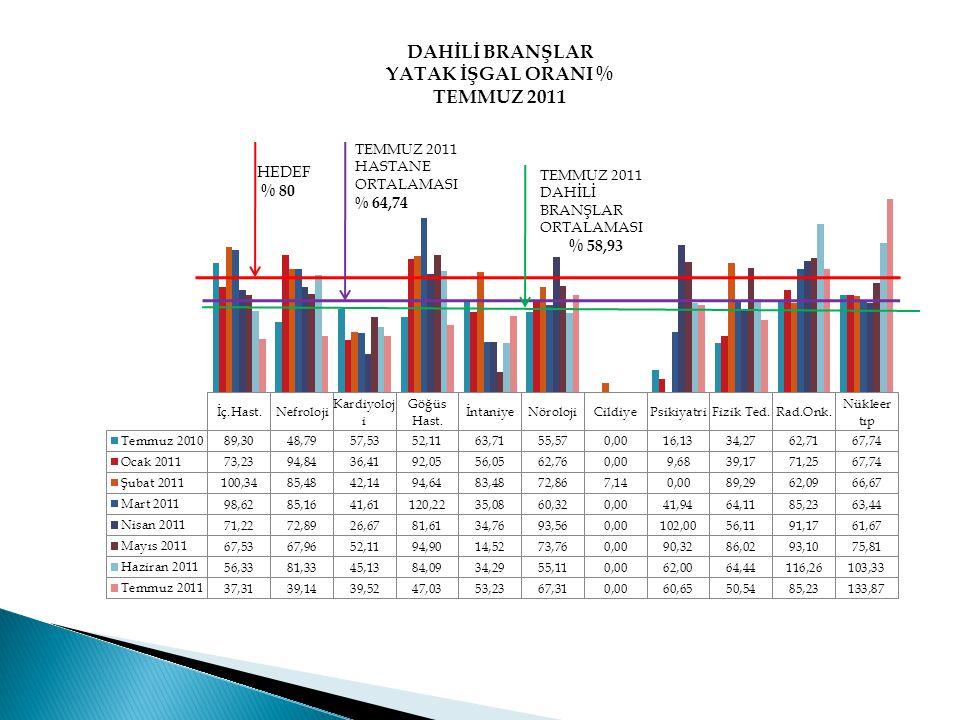 TEMMUZ 2011 DAHİLİ BRANŞLAR ORTALAMASI % 58,93