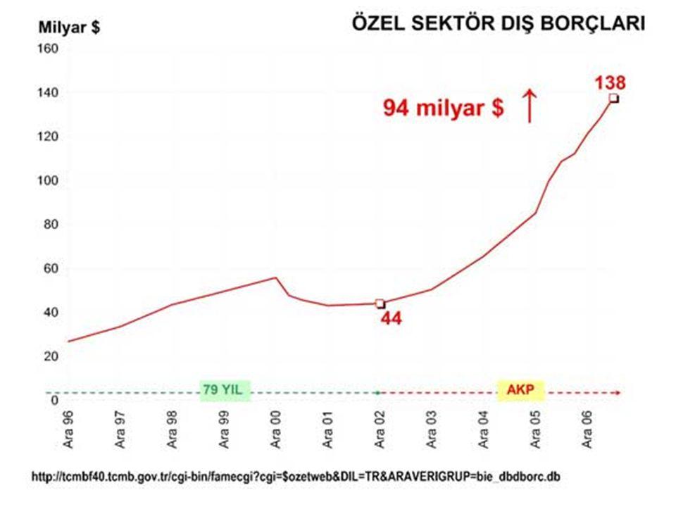 Devlet ise dış kredi ödemiştir Özel sektör dış borç alırken Devlet dış borçlarını öder ve bir de bununla övünür!