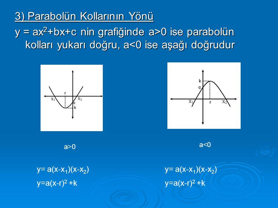 3) Parabolün Kollarının Yönü y = ax 2 +bx+c nin grafiğinde a>0 ise parabolün kolları yukarı doğru, a 0 ise parabolün kolları yukarı doğru, a<0 ise aşa