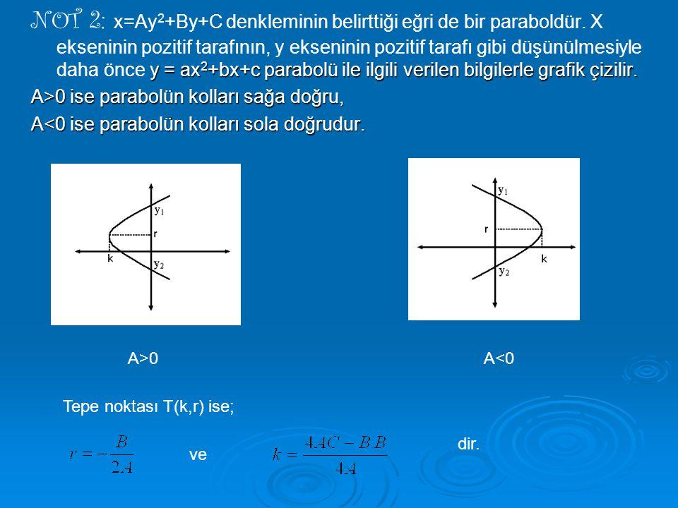 y = ax 2 +bx+c parabolü ile ilgili verilen bilgilerle grafik çizilir. NOT 2: x=Ay 2 +By+C denkleminin belirttiği eğri de bir paraboldür. X ekseninin p