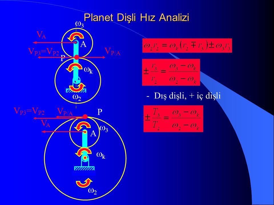 Planet Dişli Hız Analizi VAVA   kk A P  kk  A P VAVA V P/A V P3 =V P2 V P/A V P3 =V P2 - Dış dişli, + iç dişli