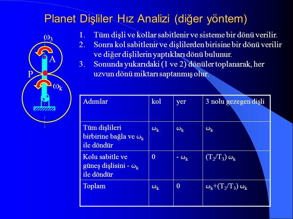 Planet Dişliler Hız Analizi (diğer yöntem)  kk A P 1.Tüm dişli ve kollar sabitlenir ve sisteme bir dönü verilir. 2.Sonra kol sabitlenir ve dişli