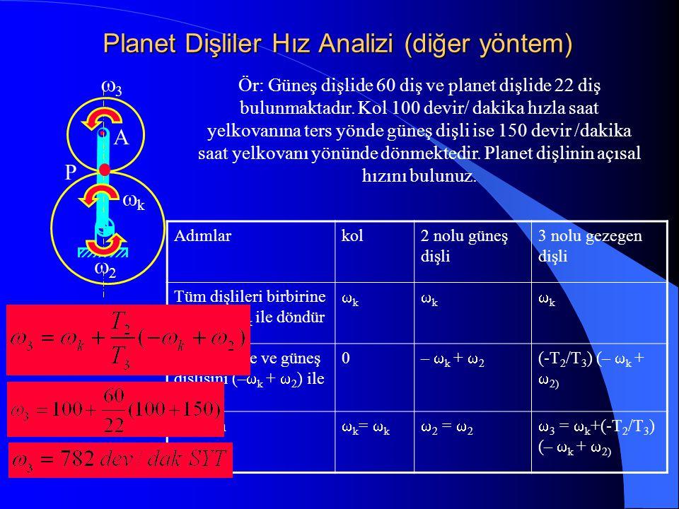 Planet Dişliler Hız Analizi (diğer yöntem)   kk A P Adımlarkol2 nolu güneş dişli 3 nolu gezegen dişli Tüm dişlileri birbirine bağla ve  k i