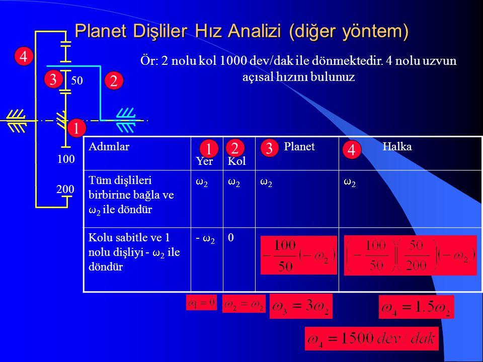 Planet Dişliler Hız Analizi (diğer yöntem) Ör: 2 nolu kol 1000 dev/dak ile dönmektedir. 4 nolu uzvun açısal hızını bulunuz 200 100 50 4 1 2 3 Adımlar