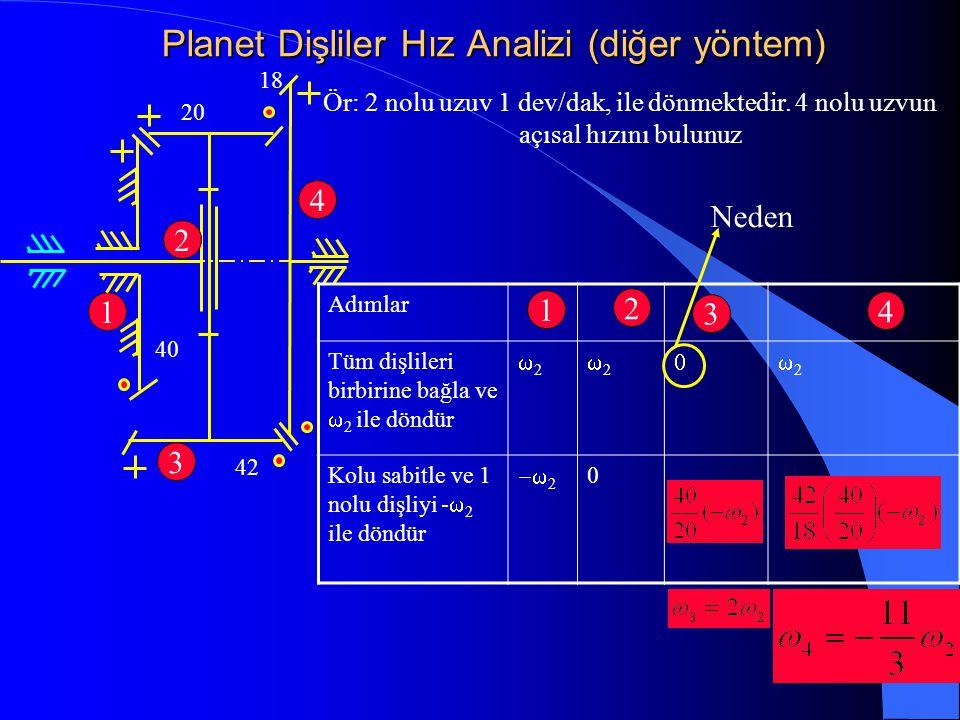 Planet Dişliler Hız Analizi (diğer yöntem) Ör: 2 nolu uzuv 1 dev/dak, ile dönmektedir. 4 nolu uzvun açısal hızını bulunuz 42 18 20 3 1 2 Adımlar Tüm d