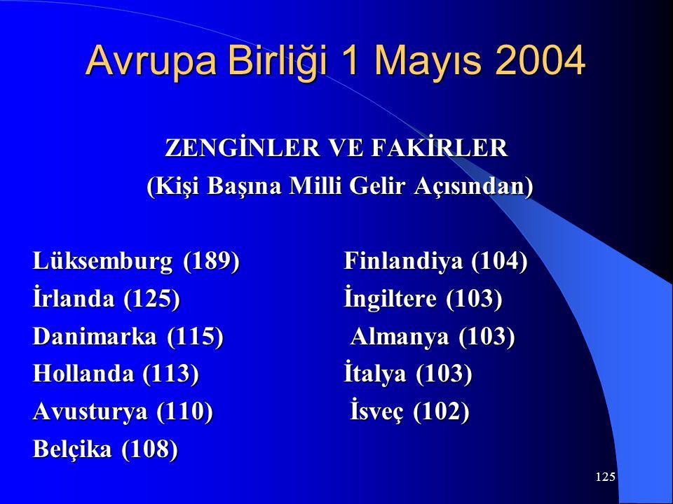125 Avrupa Birliği 1 Mayıs 2004 ZENGİNLER VE FAKİRLER (Kişi Başına Milli Gelir Açısından) (Kişi Başına Milli Gelir Açısından) Lüksemburg (189) Finland