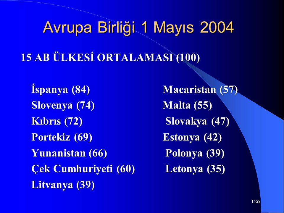 Avrupa Birliği 1 Mayıs 2004 15 AB ÜLKESİ ORTALAMASI (100) 15 AB ÜLKESİ ORTALAMASI (100) İspanya (84)Macaristan (57) Slovenya (74) Malta (55) Kıbrıs (7