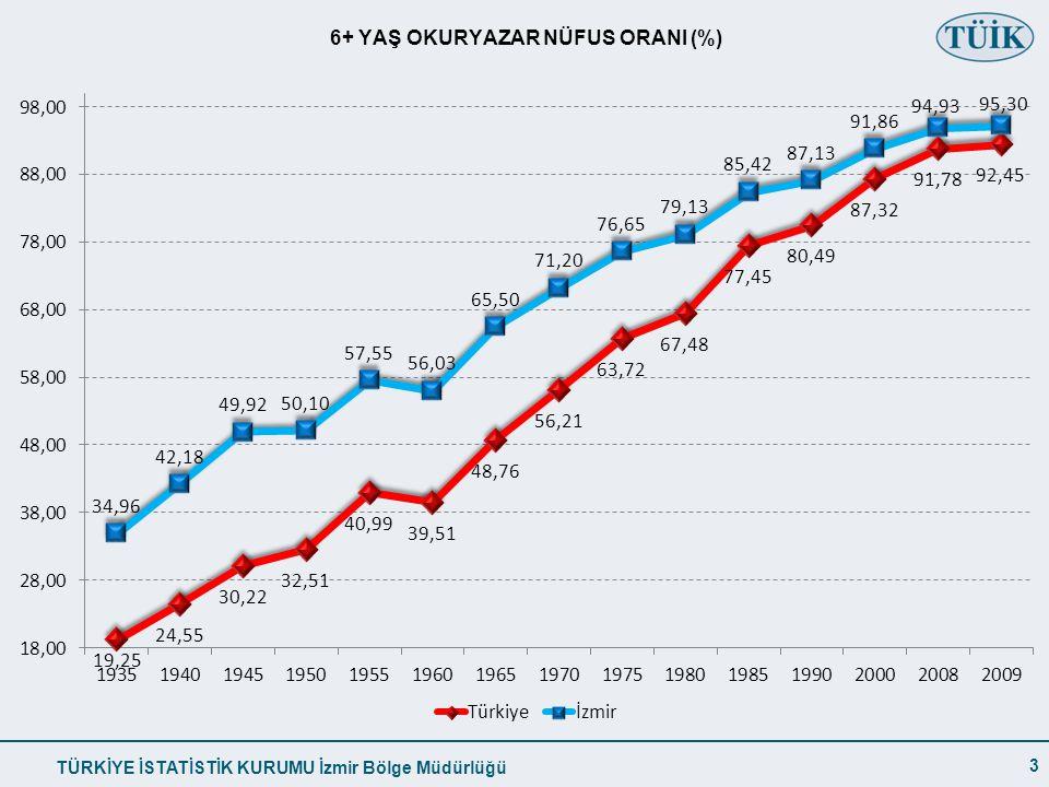 TÜRKİYE İSTATİSTİK KURUMU İzmir Bölge Müdürlüğü 6+ YAŞ OKURYAZAR NÜFUS ORANI (%) 3