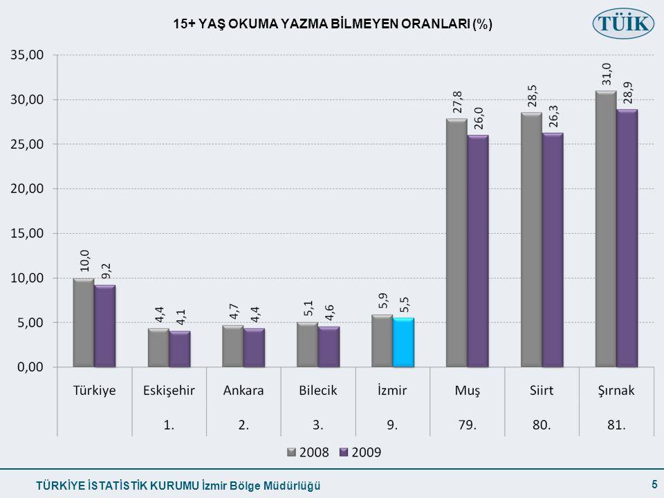 TÜRKİYE İSTATİSTİK KURUMU İzmir Bölge Müdürlüğü 15+ YAŞ OKUMA YAZMA BİLMEYEN ORANLARI (%) 5