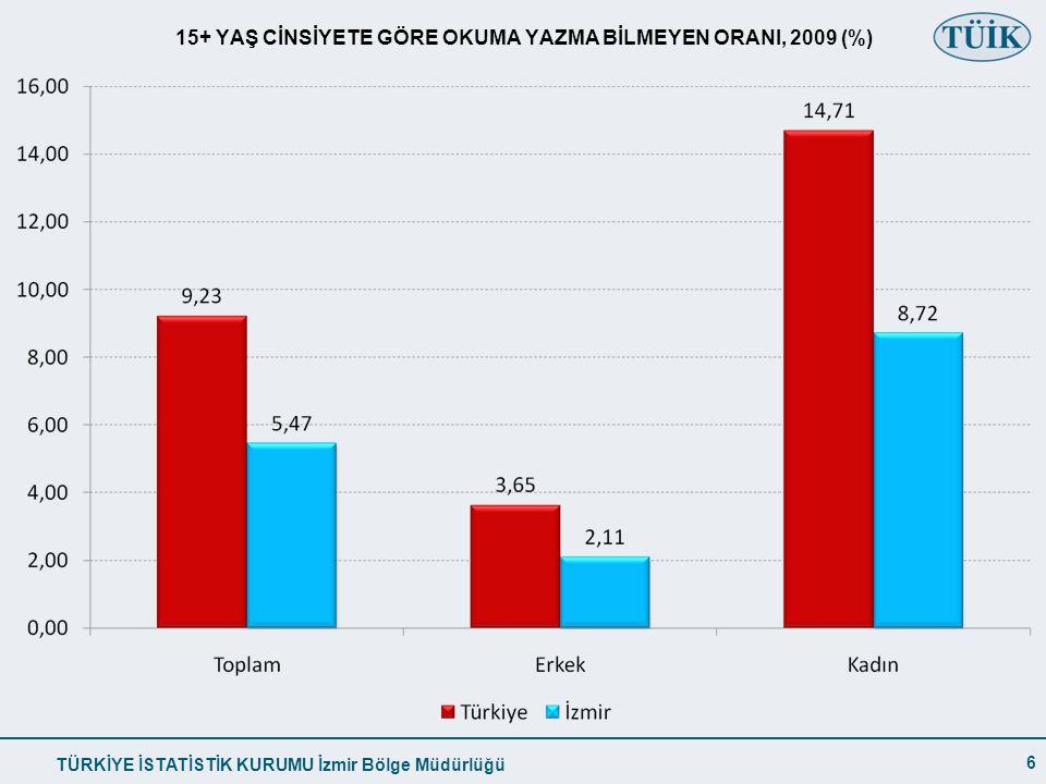 TÜRKİYE İSTATİSTİK KURUMU İzmir Bölge Müdürlüğü 15+ YAŞ CİNSİYETE GÖRE OKUMA YAZMA BİLMEYEN ORANI, 2009 (%) 6