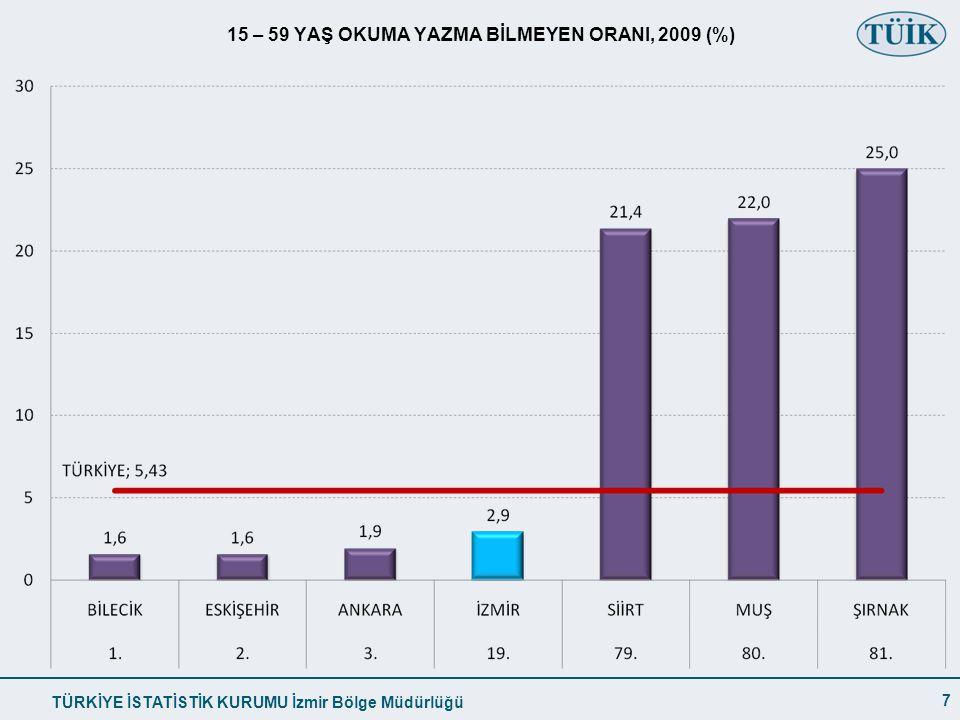 TÜRKİYE İSTATİSTİK KURUMU İzmir Bölge Müdürlüğü 15 – 59 YAŞ OKUMA YAZMA BİLMEYEN ORANI, 2009 (%) 7