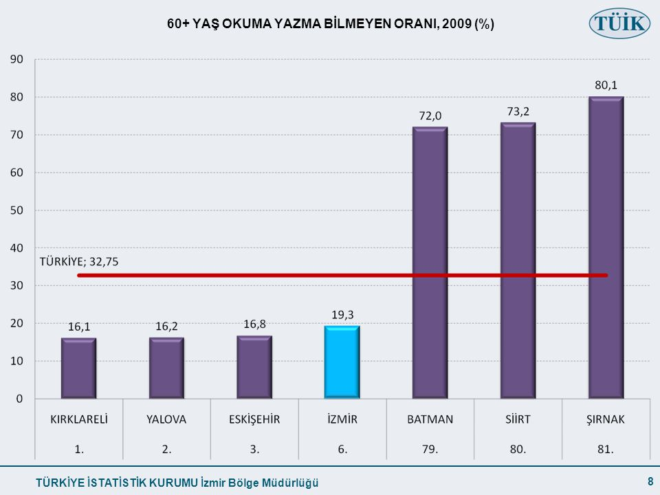 TÜRKİYE İSTATİSTİK KURUMU İzmir Bölge Müdürlüğü 60+ YAŞ OKUMA YAZMA BİLMEYEN ORANI, 2009 (%) 8