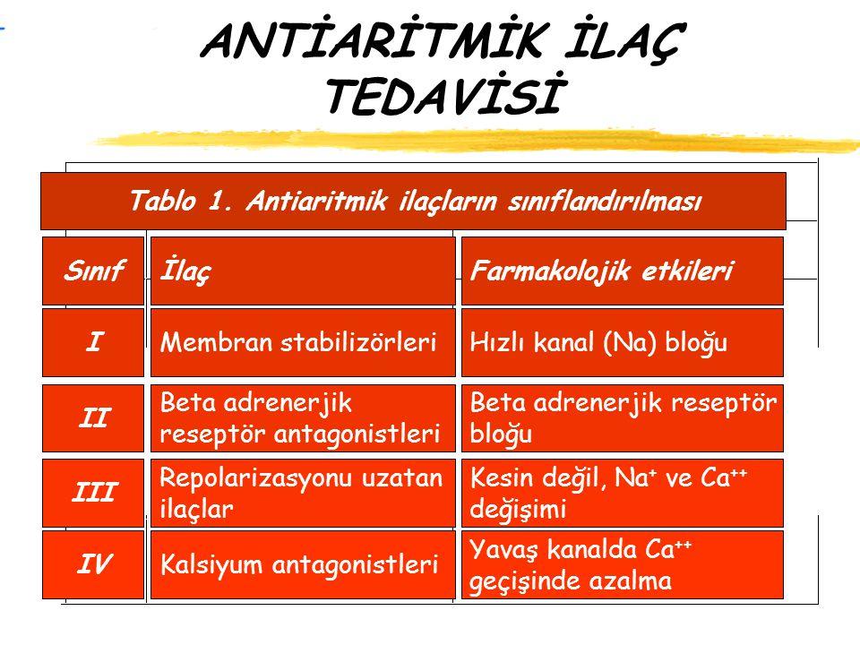 ANTİARİTMİK İLAÇ TEDAVİSİ Tablo 1. Antiaritmik ilaçların sınıflandırılması Farmakolojik etkileri Hızlı kanal (Na) bloğu Beta adrenerjik reseptör bloğu