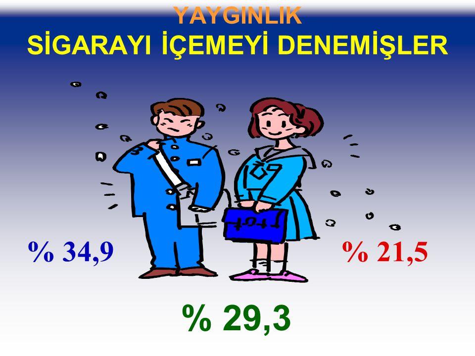 YAYGINLIK SİGARAYI İÇEMEYİ DENEMİŞLER % 34,9% 21,5 % 29,3