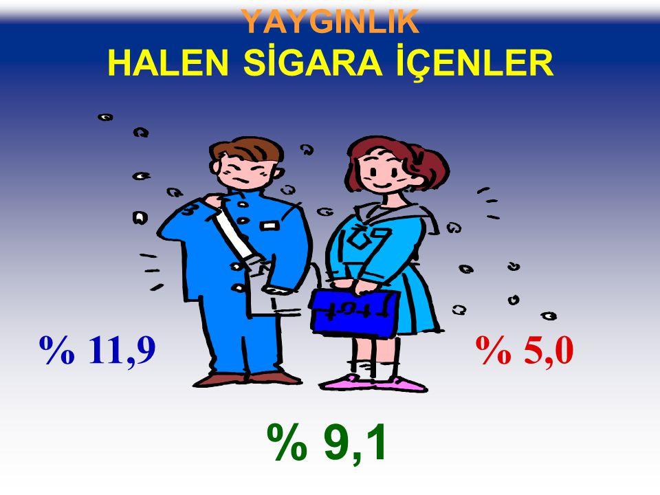 YAYGINLIK HALEN SİGARA İÇENLER % 11,9% 5,0 % 9,1