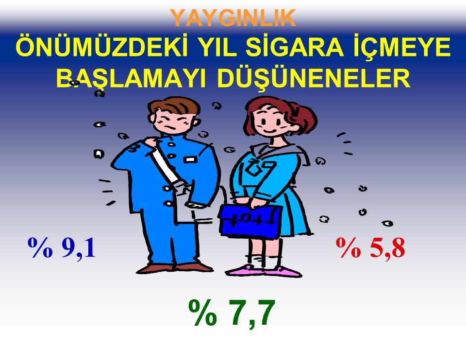 YAYGINLIK ÖNÜMÜZDEKİ YIL SİGARA İÇMEYE BAŞLAMAYI DÜŞÜNENELER % 9,1% 5,8 % 7,7