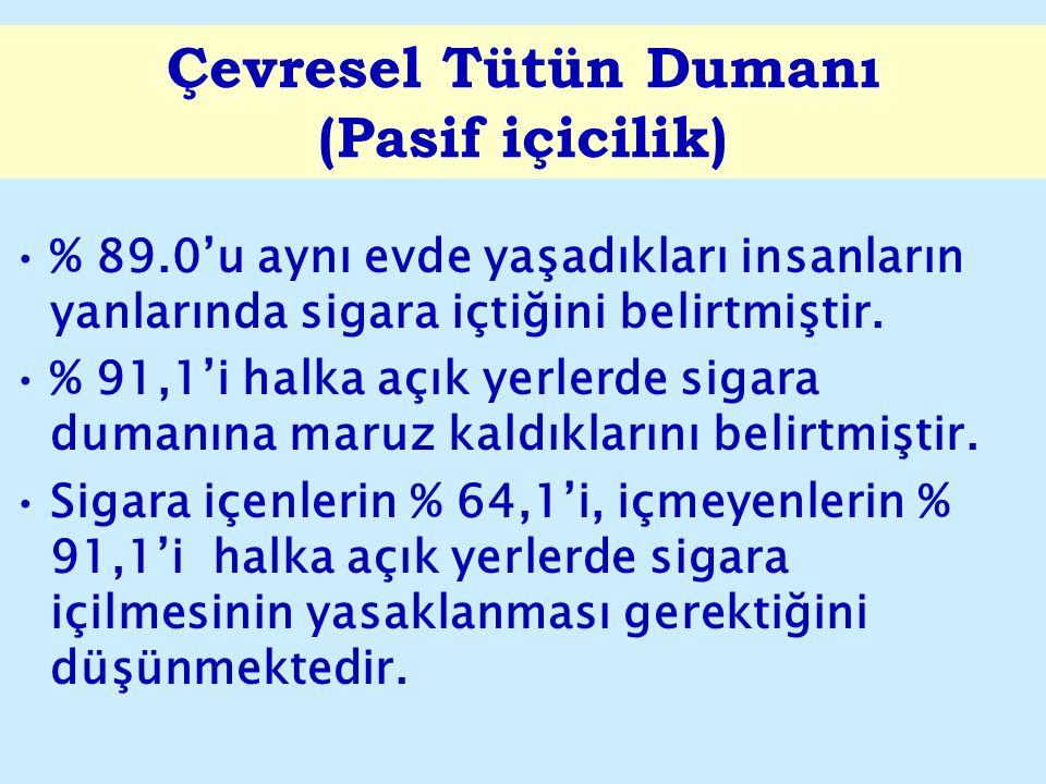 Çevresel Tütün Dumanı (Pasif içicilik) % 89.0'u aynı evde yaşadıkları insanların yanlarında sigara içtiğini belirtmiştir. % 91,1'i halka açık yerlerde