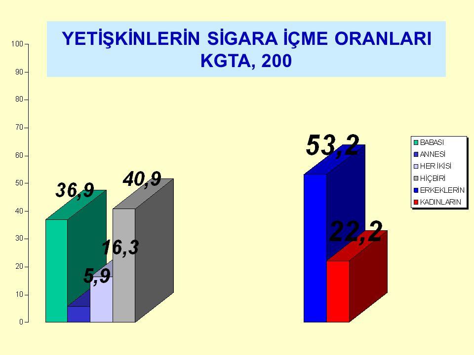 YETİŞKİNLERİN SİGARA İÇME ORANLARI KGTA, 200