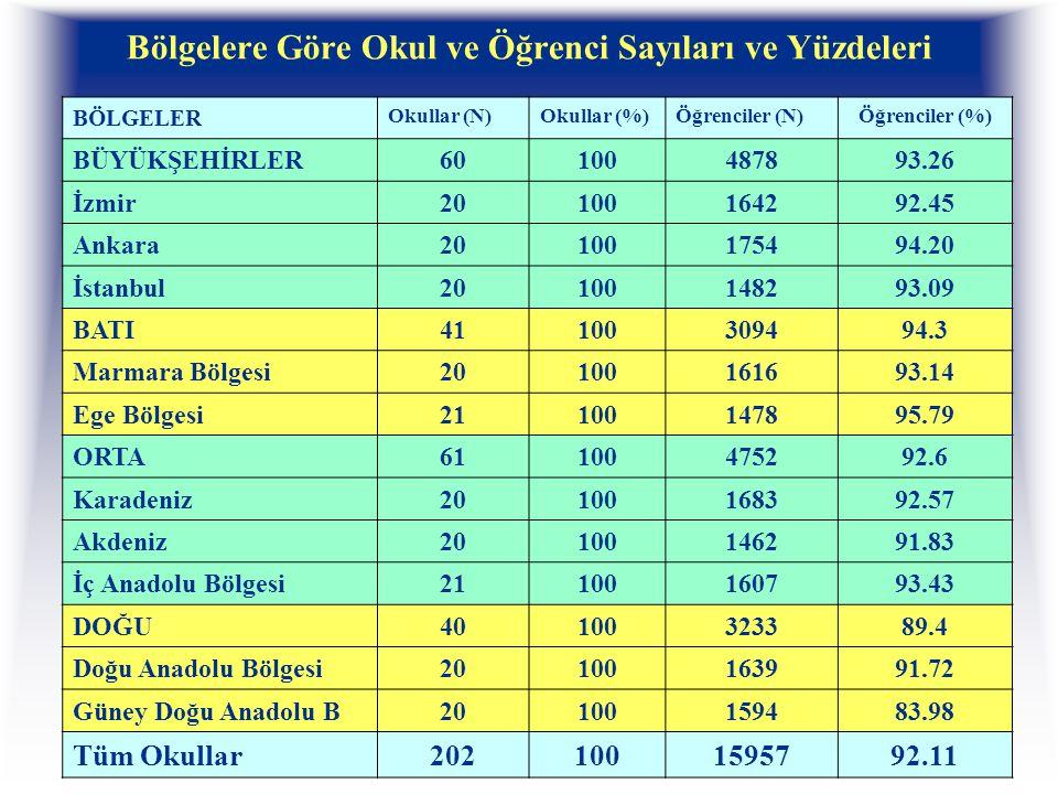 Bölgelere Göre Okul ve Öğrenci Sayıları ve Yüzdeleri BÖLGELER Okullar (N)Okullar (%)Öğrenciler (N)Öğrenciler (%) BÜYÜKŞEHİRLER60100487893.26 İzmir20100164292.45 Ankara20100175494.20 İstanbul20100148293.09 BATI41100309494.3 Marmara Bölgesi20100161693.14 Ege Bölgesi21100147895.79 ORTA61100475292.6 Karadeniz20100168392.57 Akdeniz20100146291.83 İç Anadolu Bölgesi21100160793.43 DOĞU40100323389.4 Doğu Anadolu Bölgesi20100163991.72 Güney Doğu Anadolu B20100159483.98 Tüm Okullar2021001595792.11