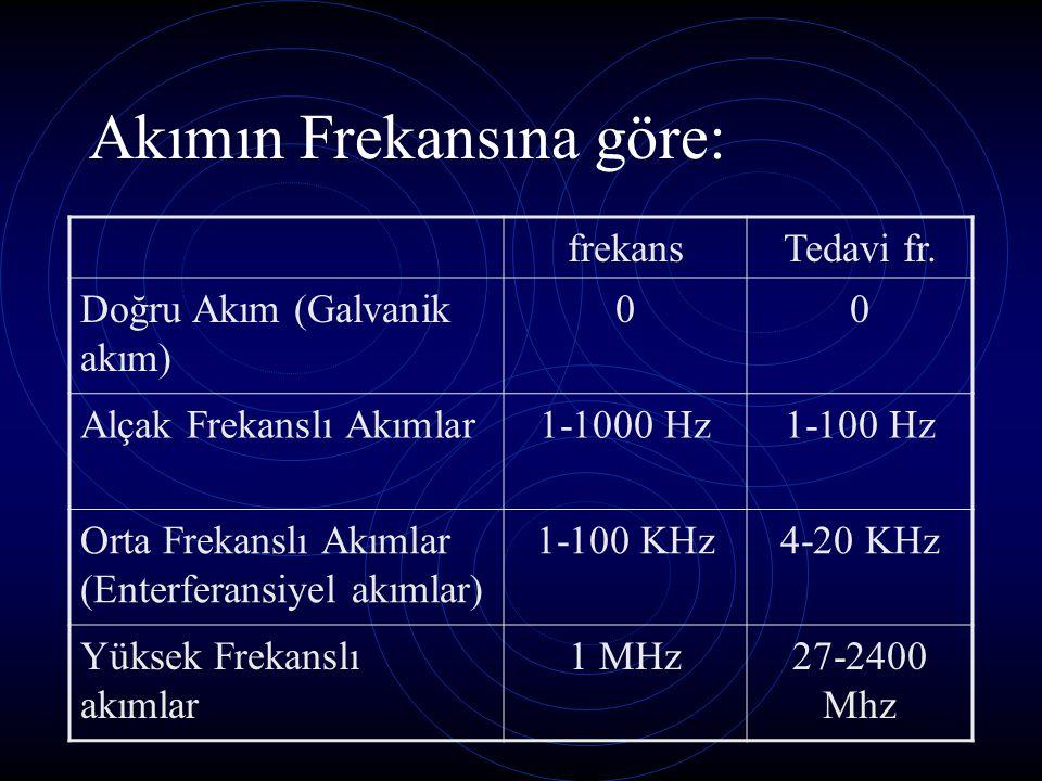 Akımın Frekansına göre: frekansTedavi fr. Doğru Akım (Galvanik akım) 00 Alçak Frekanslı Akımlar1-1000 Hz1-100 Hz Orta Frekanslı Akımlar (Enterferansiy