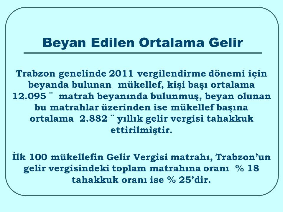 Beyan Edilen Ortalama Gelir Trabzon genelinde 2011 vergilendirme dönemi için beyanda bulunan mükellef, kişi başı ortalama 12.095 ¨ matrah beyanında bulunmuş, beyan olunan bu matrahlar üzerinden ise mükellef başına ortalama 2.882 ¨ yıllık gelir vergisi tahakkuk ettirilmiştir.