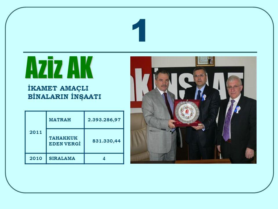 Beyan Edilen Ortalama Gelir Trabzon genelinde 2011 vergilendirme dönemi için beyanda bulunan mükellef, kişi başı ortalama 6.064.