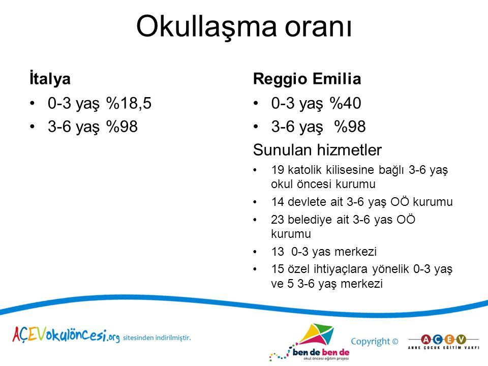 Okullaşma oranı İtalya 0-3 yaş %18,5 3-6 yaş %98 Reggio Emilia 0-3 yaş %40 3-6 yaş %98 Sunulan hizmetler 19 katolik kilisesine bağlı 3-6 yaş okul önce