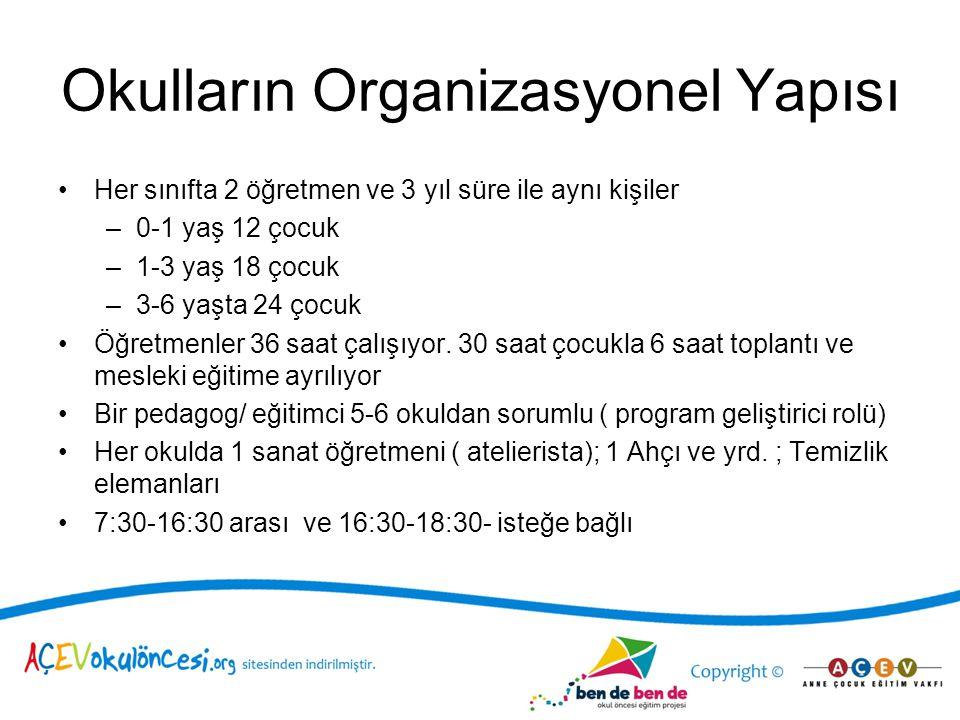 Okulların Organizasyonel Yapısı Her sınıfta 2 öğretmen ve 3 yıl süre ile aynı kişiler –0-1 yaş 12 çocuk –1-3 yaş 18 çocuk –3-6 yaşta 24 çocuk Öğretmen