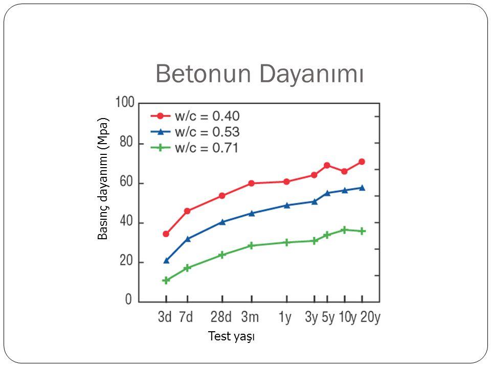 Betonun Dayanımı Test yaşı Basınç dayanımı (Mpa)