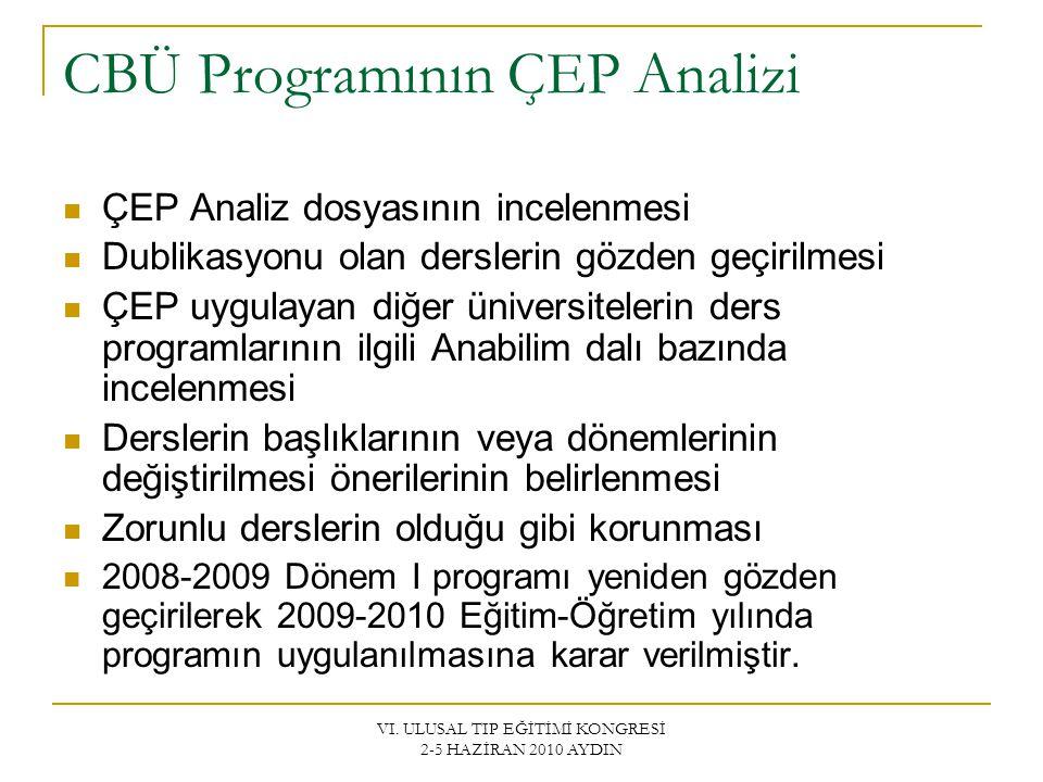 VI. ULUSAL TIP EĞİTİMİ KONGRESİ 2-5 HAZİRAN 2010 AYDIN CBÜ Programının ÇEP Analizi ÇEP Analiz dosyasının incelenmesi Dublikasyonu olan derslerin gözde
