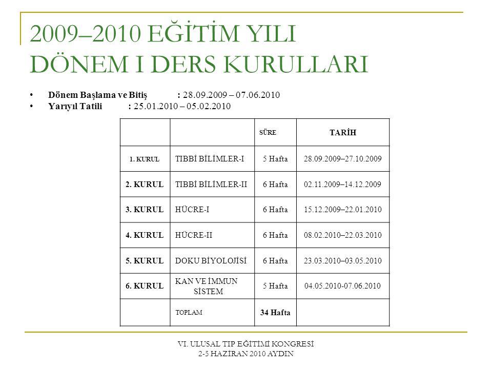 VI. ULUSAL TIP EĞİTİMİ KONGRESİ 2-5 HAZİRAN 2010 AYDIN 2009–2010 EĞİTİM YILI DÖNEM I DERS KURULLARI Dönem Başlama ve Bitiş: 28.09.2009 – 07.06.2010 Ya