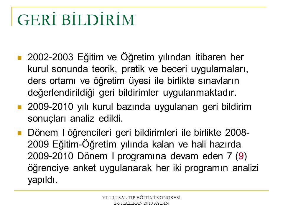 VI. ULUSAL TIP EĞİTİMİ KONGRESİ 2-5 HAZİRAN 2010 AYDIN GERİ BİLDİRİM 2002-2003 Eğitim ve Öğretim yılından itibaren her kurul sonunda teorik, pratik ve