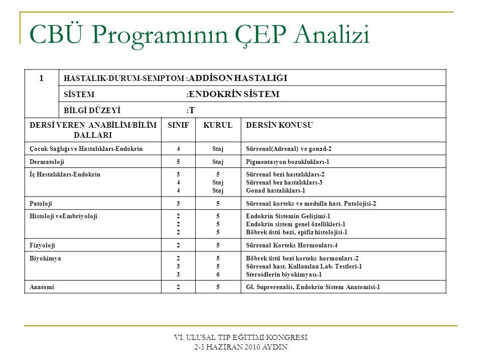 VI. ULUSAL TIP EĞİTİMİ KONGRESİ 2-5 HAZİRAN 2010 AYDIN CBÜ Programının ÇEP Analizi 1 HASTALIK-DURUM-SEMPTOM : ADDİSON HASTALIĞI SİSTEM : ENDOKRİN SİST