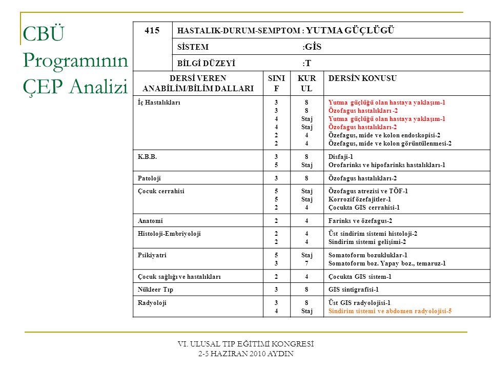 VI. ULUSAL TIP EĞİTİMİ KONGRESİ 2-5 HAZİRAN 2010 AYDIN CBÜ Programının ÇEP Analizi 415 HASTALIK-DURUM-SEMPTOM : YUTMA GÜÇLÜGÜ SİSTEM : GİS BİLGİ DÜZEY