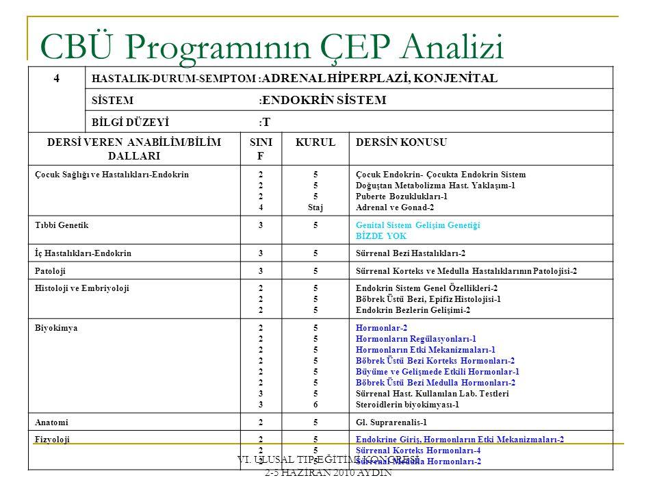 VI. ULUSAL TIP EĞİTİMİ KONGRESİ 2-5 HAZİRAN 2010 AYDIN CBÜ Programının ÇEP Analizi 4 HASTALIK-DURUM-SEMPTOM : ADRENAL HİPERPLAZİ, KONJENİTAL SİSTEM :